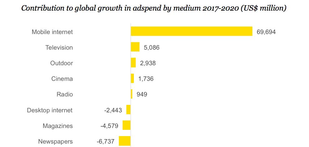 Tăng trưởng chi tiêu quảng cáo toàn cầu theo môi trường quảng cáo 2017 - 2020 (triệu USD)